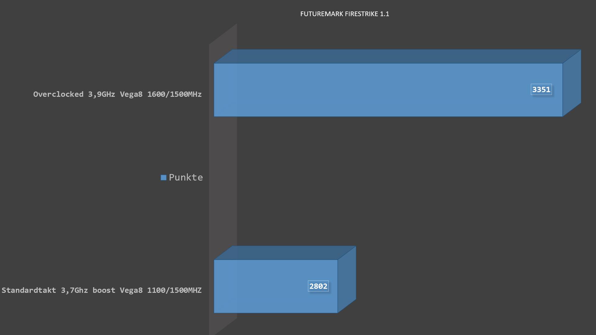 AMD Ryzen 3 2200G mit VEGA 8 mit genügendem Firestrike score !